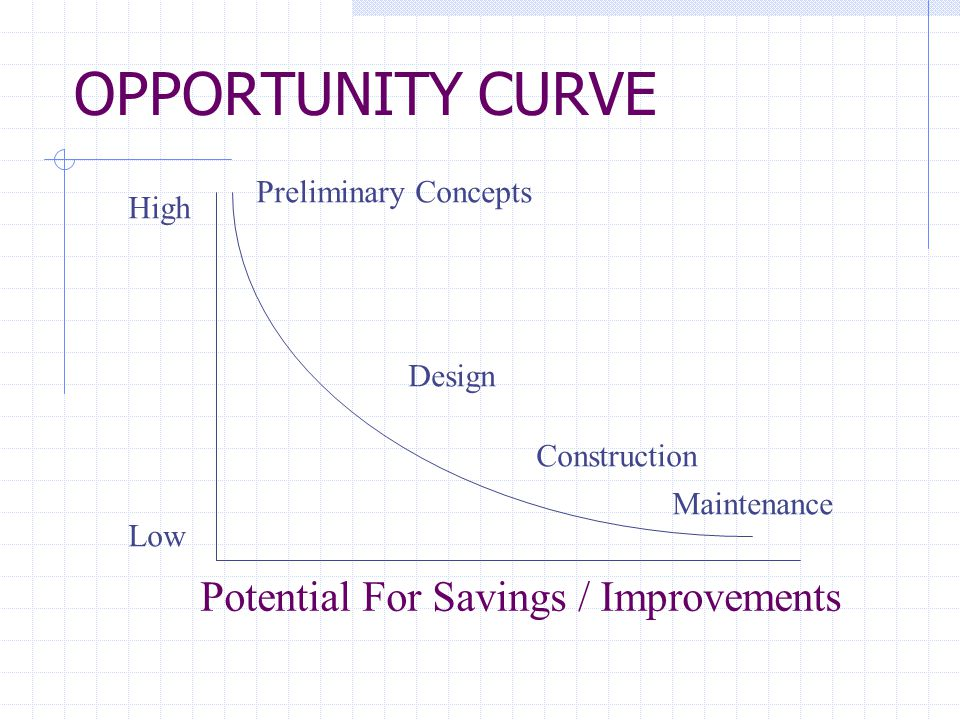 OPPORTUNITY CURVE High Low Preliminary Concepts Design Construction Maintenance Potential For Savings / Improvements
