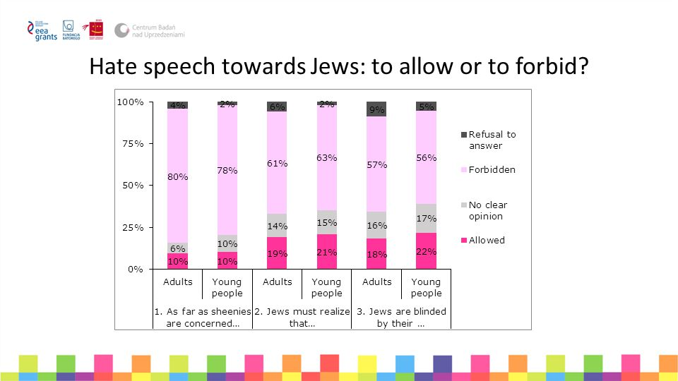 Hate speech towards Jews: to allow or to forbid?