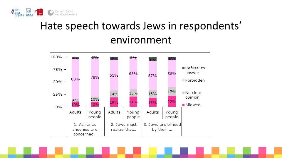 Hate speech towards Jews in respondents' environment
