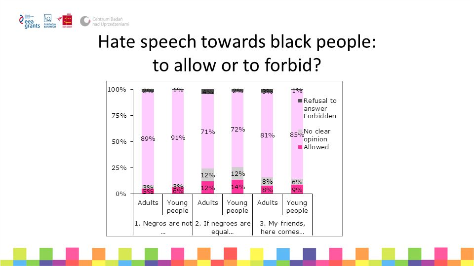 Hate speech towards black people: to allow or to forbid?
