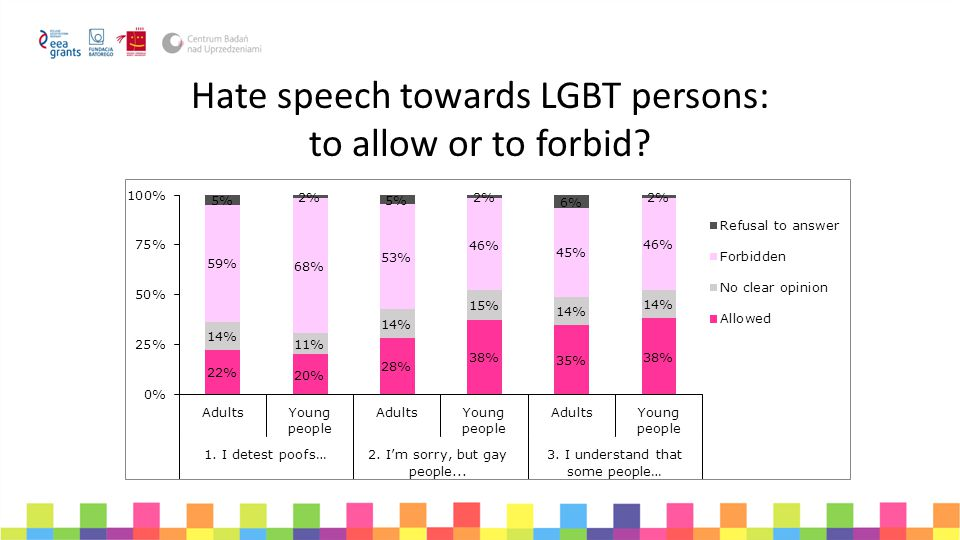 Hate speech towards LGBT persons: to allow or to forbid?
