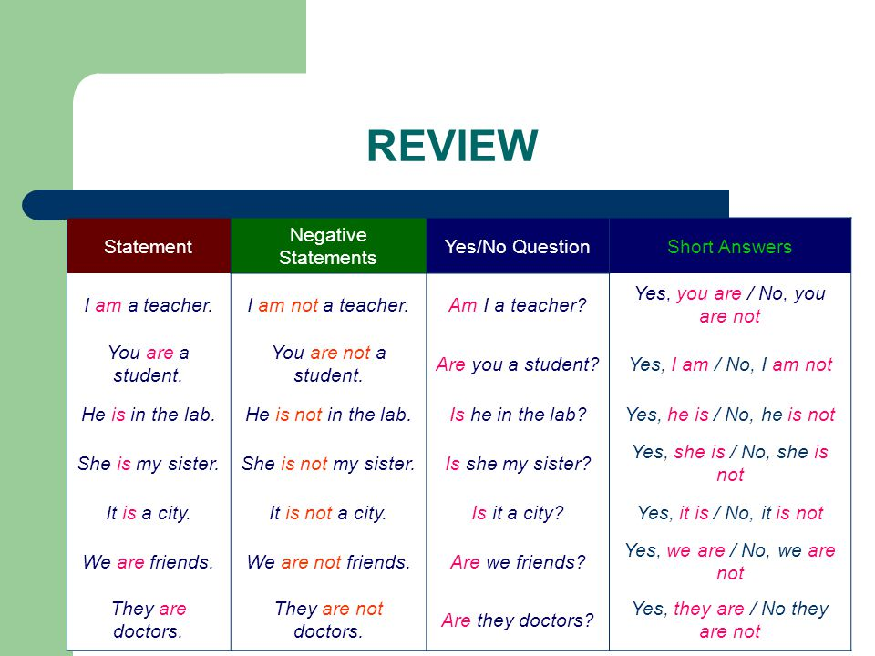 REVIEW Statement Negative Statements Yes/No QuestionShort Answers I am a teacher.I am not a teacher.Am I a teacher? Yes, you are / No, you are not You