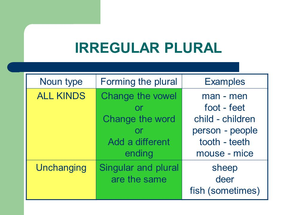 IRREGULAR PLURAL Noun typeForming the pluralExamples ALL KINDSChange the vowel or Change the word or Add a different ending man - men foot - feet chil