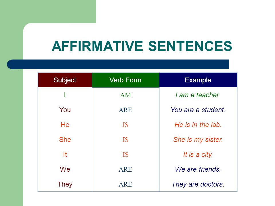 AFFIRMATIVE SENTENCES SubjectVerb FormExample I AM I am a teacher. You ARE You are a student. He IS He is in the lab. She IS She is my sister. It IS I