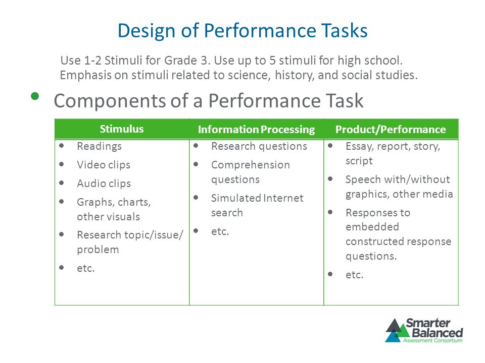 Guidelines for Writing Performance Tasks Align parts of the task Parts build to full write or speech Develop rubric for each assessment target Develop exemplars for each rubric Allow multiple approaches