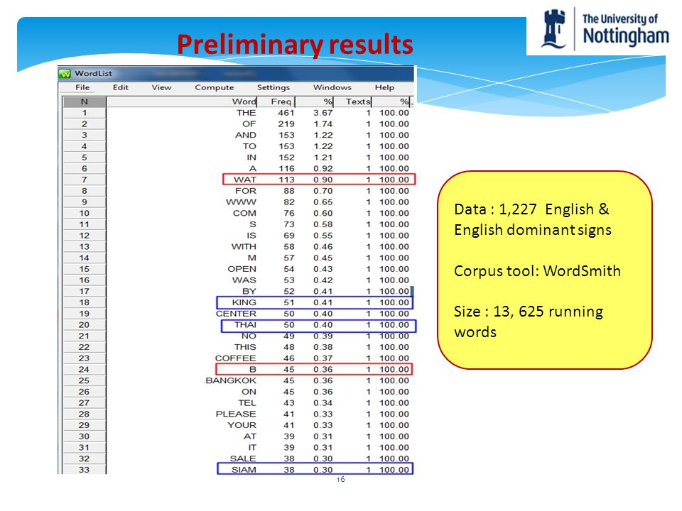 Data : 1,227 English & English dominant signs Corpus tool: WordSmith Size : 13, 625 running words Preliminary results 16