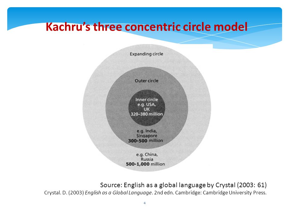 Kachru's three concentric circle model Source: English as a global language by Crystal (2003: 61) Crystal. D. (2003) English as a Global Language. 2nd