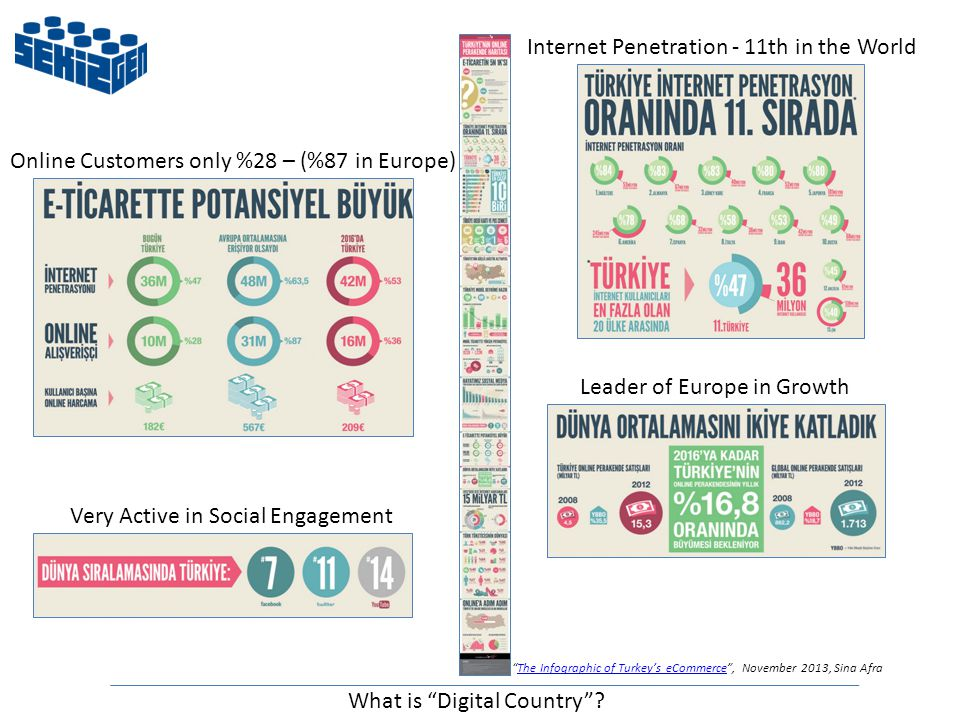 Internet Penetration - 11th in the World Leader of Europe in Growth Online Customers only %28 – (%87 in Europe) Very Active in Social Engagement The Infographic of Turkey's eCommerce , November 2013, Sina AfraThe Infographic of Turkey's eCommerce What is Digital Country