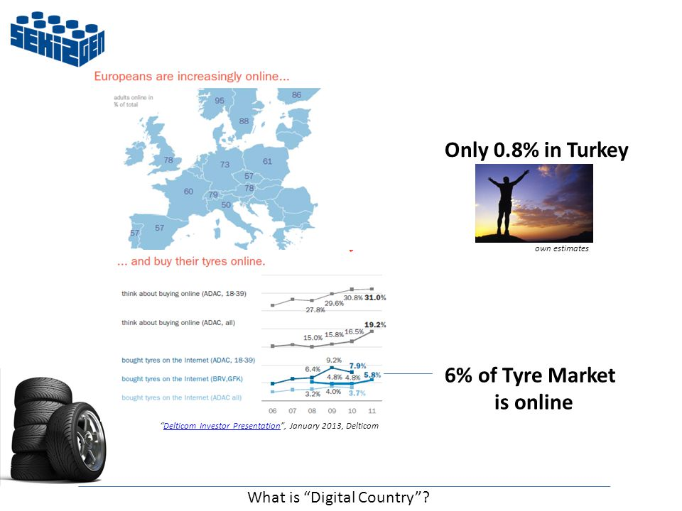 Delticom Investor Presentation , January 2013, DelticomDelticom Investor Presentation 6% of Tyre Market is online Only 0.8% in Turkey own estimates What is Digital Country