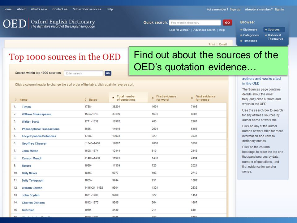 Find out about the sources of the OED's quotation evidence…