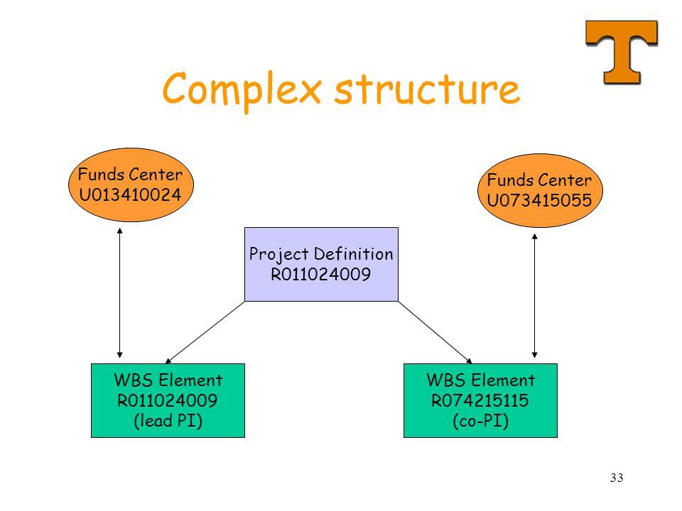 33 Complex structure Project Definition R011024009 WBS Element R011024009 (lead PI) WBS Element R074215115 (co-PI) Funds Center U013410024 Funds Center U073415055