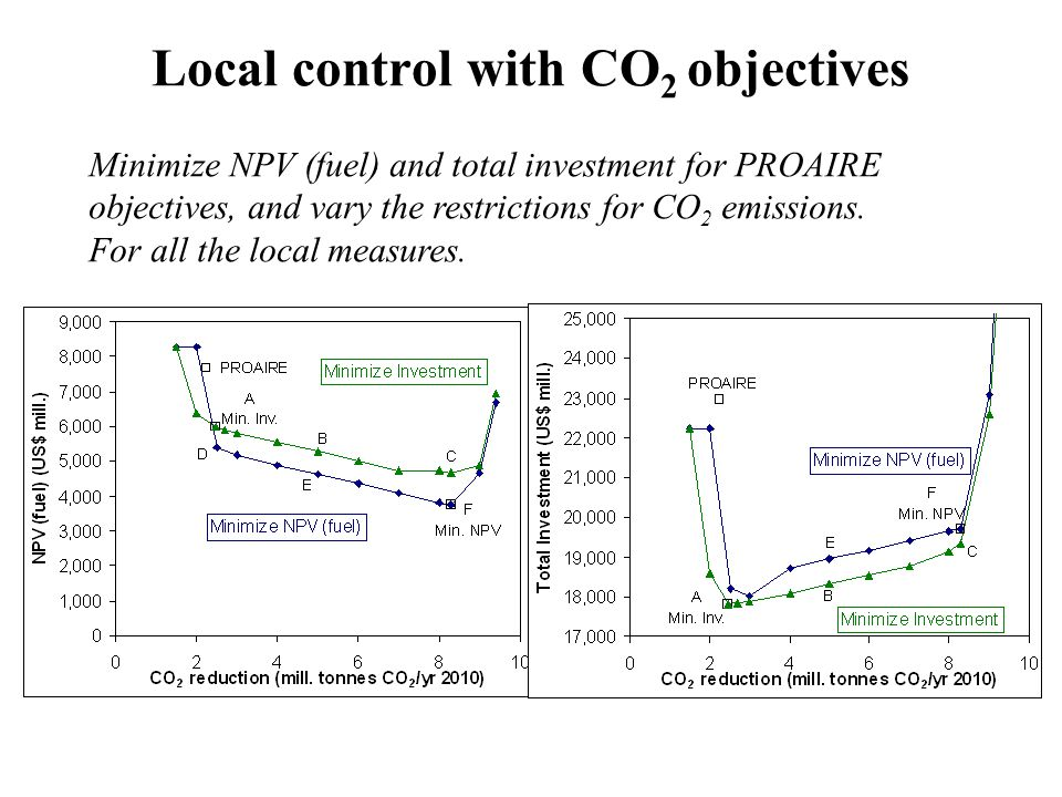 Local control with CO 2 objectives Minimize NPV (fuel) and total investment for PROAIRE objectives, and vary the restrictions for CO 2 emissions. For