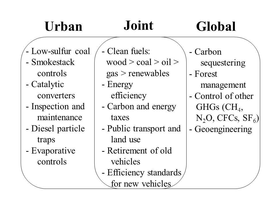 Co-benefits and Co-control Studies Control measures Local emissions GHG emissions Exposure and Concentrations Health effects and Economic benefits What is the co-benefit for local air quality and for health from actions to control GHG emissions.