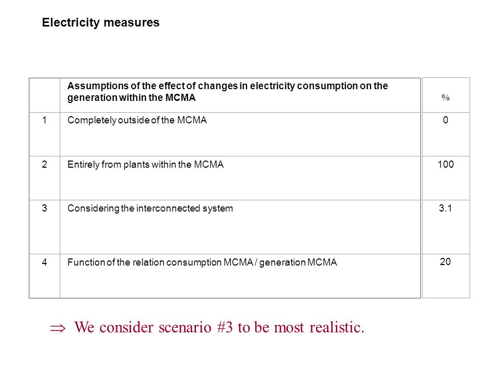 Electricity measures Assumptions of the effect of changes in electricity consumption on the generation within the MCMA 1Completely outside of the MCMA