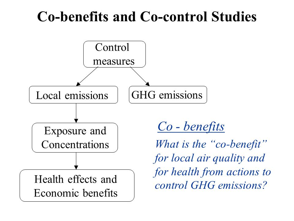 Testable Hypothesis Emissions reductions targets for local air quality and global climate can be achieved less expensively if planned simultaneously, than if they were planned separately.