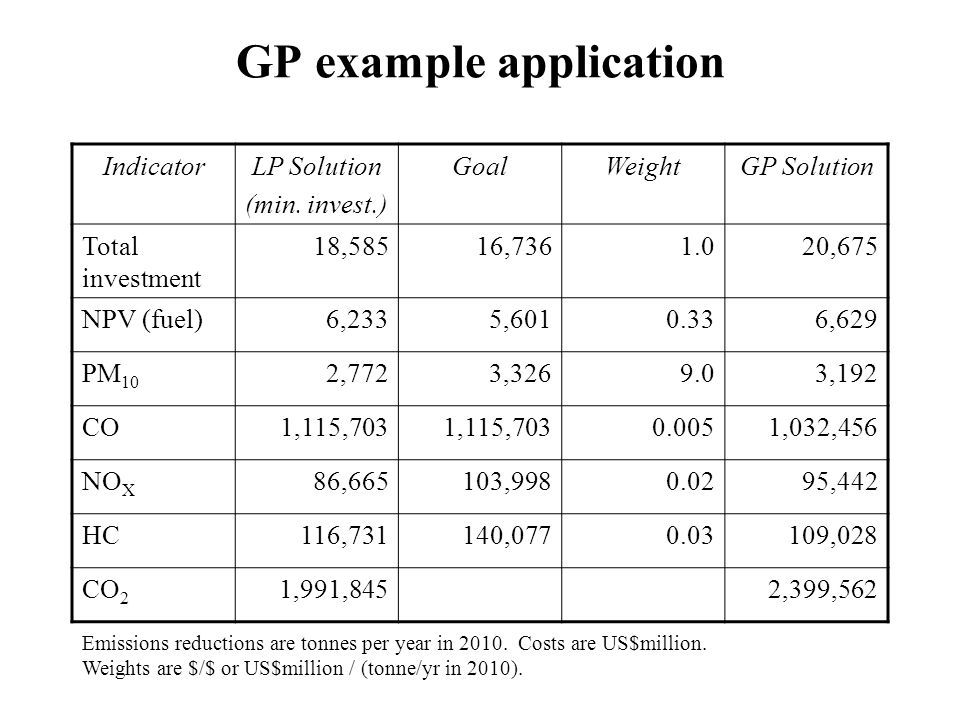 GP example application IndicatorLP Solution (min. invest.) GoalWeightGP Solution Total investment 18,58516,7361.020,675 NPV (fuel)6,2335,6010.336,629