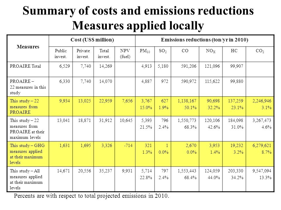 Summary of costs and emissions reductions Measures applied locally Measures Cost (US$ million)Emissions reductions (ton/yr in 2010) Public invest. Pri