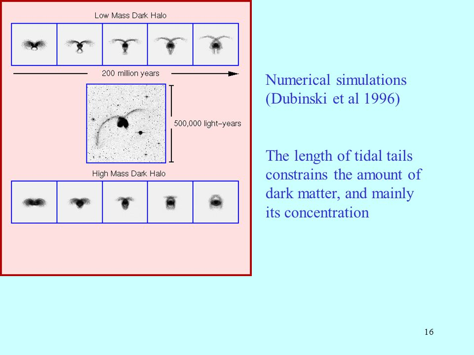 16 Numerical simulations (Dubinski et al 1996) The length of tidal tails constrains the amount of dark matter, and mainly its concentration