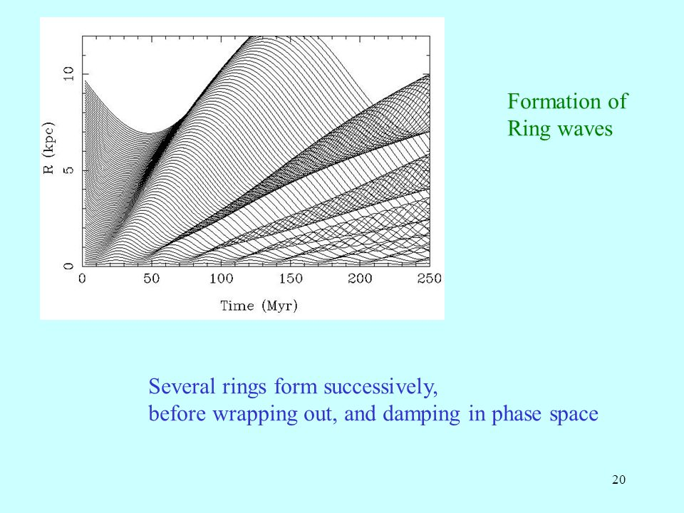 20 Several rings form successively, before wrapping out, and damping in phase space Formation of Ring waves