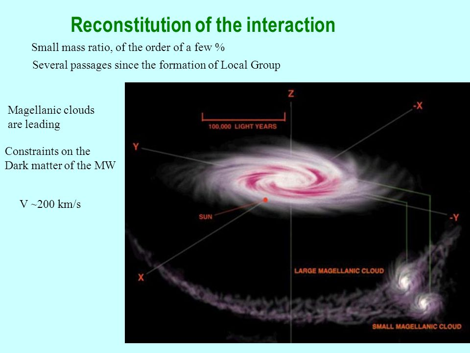 26 Reconstitution of the interaction Small mass ratio, of the order of a few % Several passages since the formation of Local Group Magellanic clouds are leading Constraints on the Dark matter of the MW V ~200 km/s
