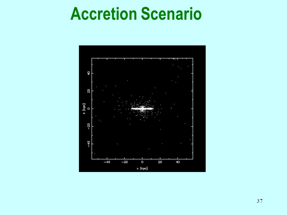 37 Accretion Scenario