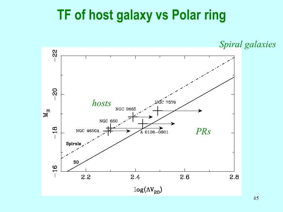 45 TF of host galaxy vs Polar ring Spiral galaxies hosts PRs