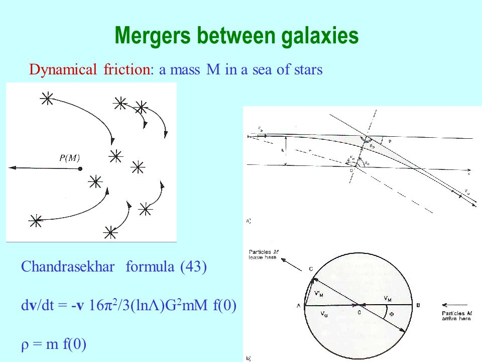 49 Mergers between galaxies Dynamical friction: a mass M in a sea of stars Chandrasekhar formula (43) dv/dt = -v 16π 2 /3(lnΛ)G 2 mM f(0) ρ = m f(0)