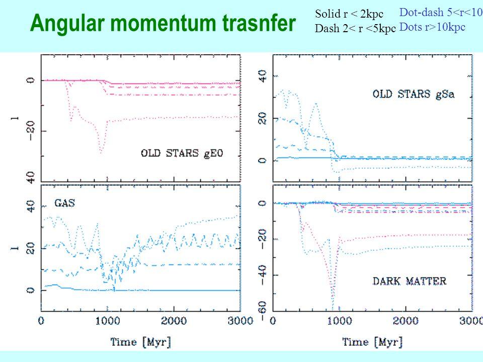 67 Angular momentum trasnfer Solid r < 2kpc Dash 2< r <5kpc Dot-dash 5<r<10 Dots r>10kpc