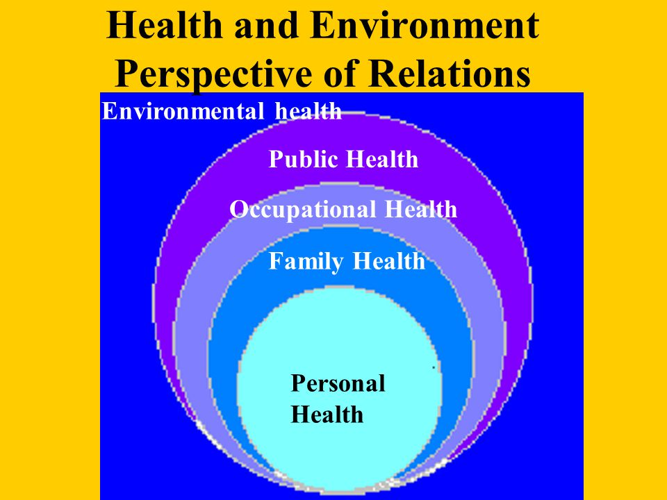 Health and Environment Perspective of Relations Personal Health Family Health Occupational Health Public Health Environmental health