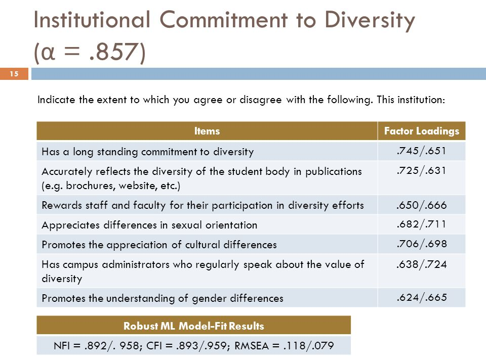 ItemsFactor Loadings Has a long standing commitment to diversity.745/.651 Accurately reflects the diversity of the student body in publications (e.g.