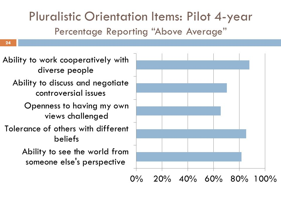 Pluralistic Orientation Items: Pilot 4-year Percentage Reporting Above Average 24