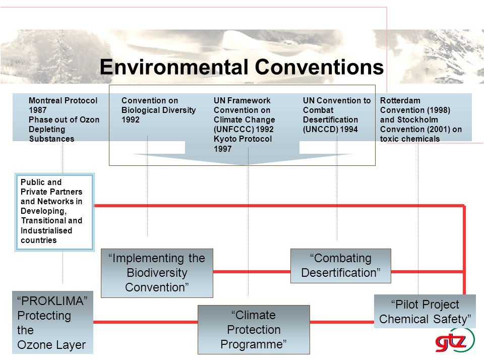 Rotterdam Convention (1998) and Stockholm Convention (2001) on toxic chemicals Pilot Project Chemical Safety Convention on Biological Diversity 1992 UN Framework Convention on Climate Change (UNFCCC) 1992 Kyoto Protocol 1997 Montreal Protocol 1987 Phase out of Ozon Depleting Substances UN Convention to Combat Desertification (UNCCD) 1994 Implementing the Biodiversity Convention Climate Protection Programme PROKLIMA Protecting the Ozone Layer Combating Desertification Public and Private Partners and Networks in Developing, Transitional and Industrialised countries Environmental Conventions Implementing the Biodiversity Convention Climate Protection Programme Combating Desertification