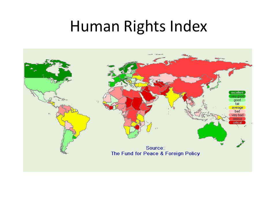 Human Rights Index