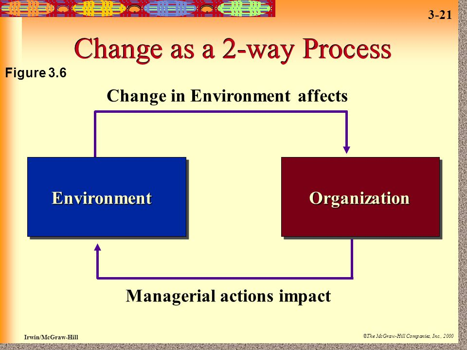 Irwin/McGraw-Hill ©The McGraw-Hill Companies, Inc., 2000 3-21 Change as a 2-way Process EnvironmentOrganization Change in Environment affects Manageri