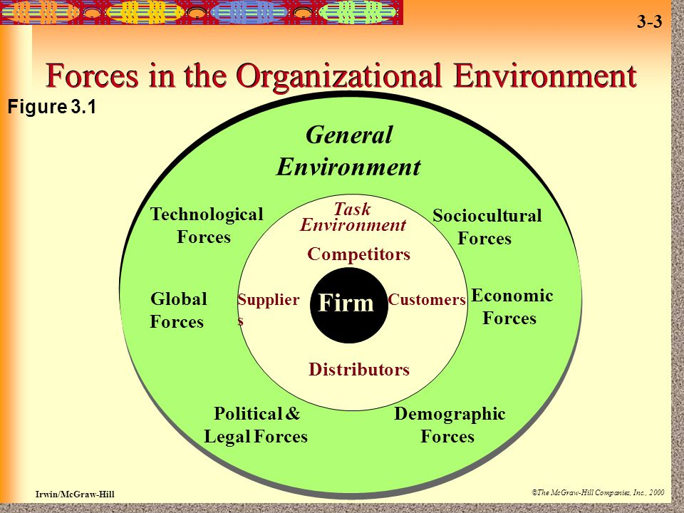 Irwin/McGraw-Hill ©The McGraw-Hill Companies, Inc., 2000 3-3 Forces in the Organizational Environment Figure 3.1 Distributors Firm Task Environment Su