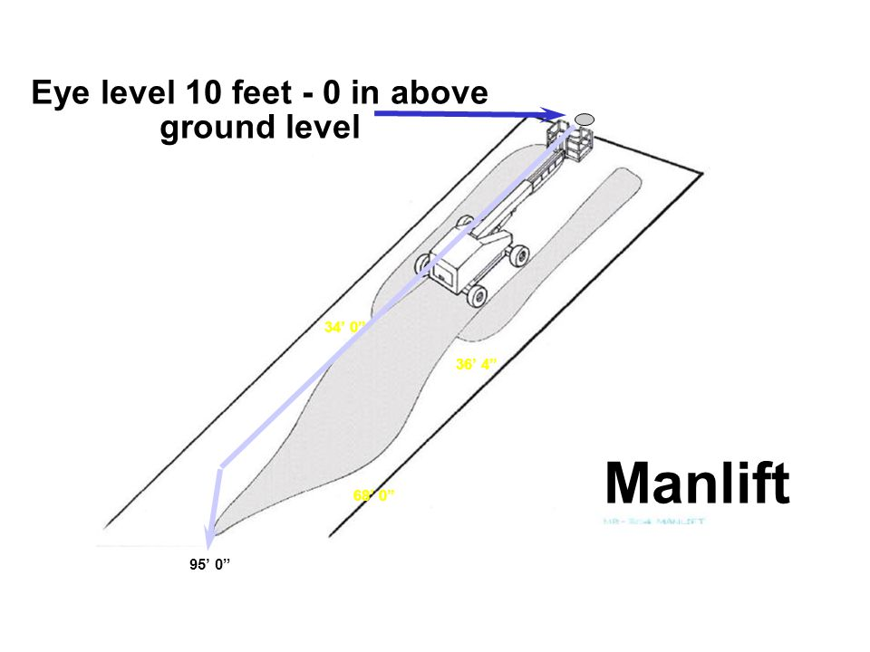 Eye level 10 feet - 0 in above ground level 34' 0 95' 0 Manlift 36' 4 68' 0