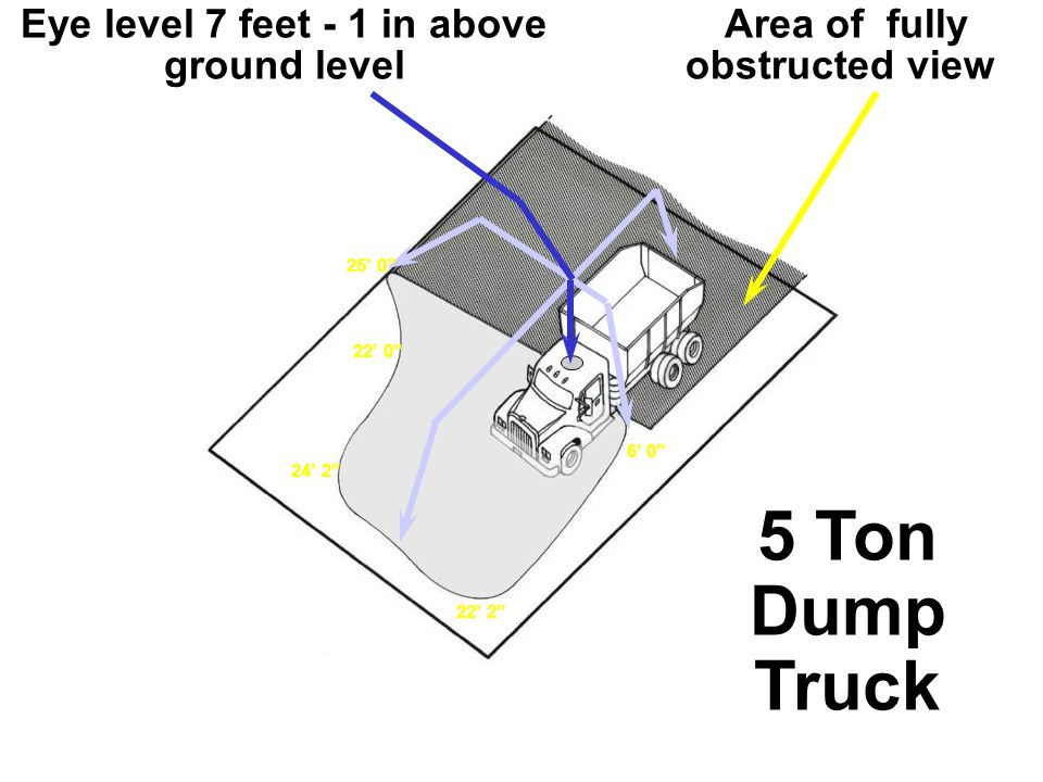 Eye level 7 feet - 1 in above ground level 24' 2 25' 0 22' 2 5 Ton Dump Truck 6' 0 22' 0 Area of fully obstructed view