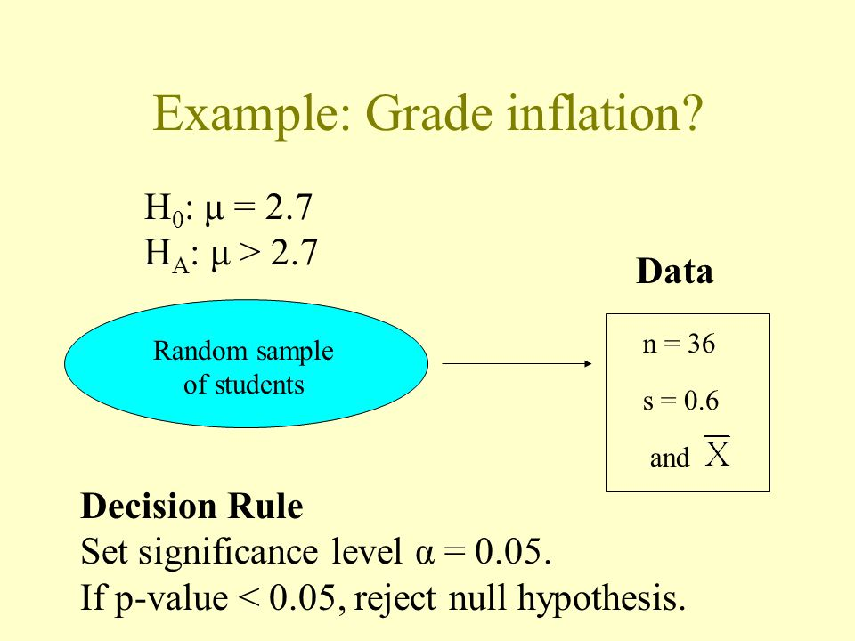 Example: Grade inflation? H 0 : μ = 2.7 H A : μ > 2.7 Random sample of students n = 36 s = 0.6 and Data Decision Rule Set significance level α = 0.05.
