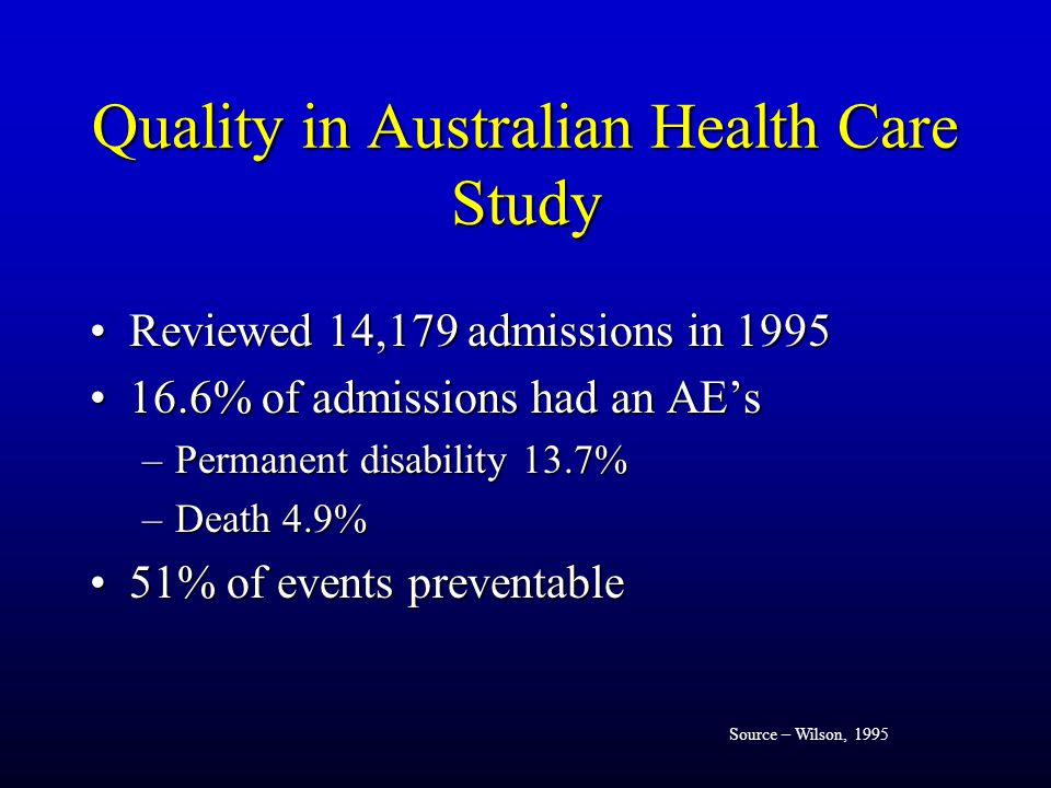 Quality in Australian Health Care Study Reviewed 14,179 admissions in 1995Reviewed 14,179 admissions in 1995 16.6% of admissions had an AE's16.6% of admissions had an AE's –Permanent disability 13.7% –Death 4.9% 51% of events preventable51% of events preventable Source – Wilson, 1995