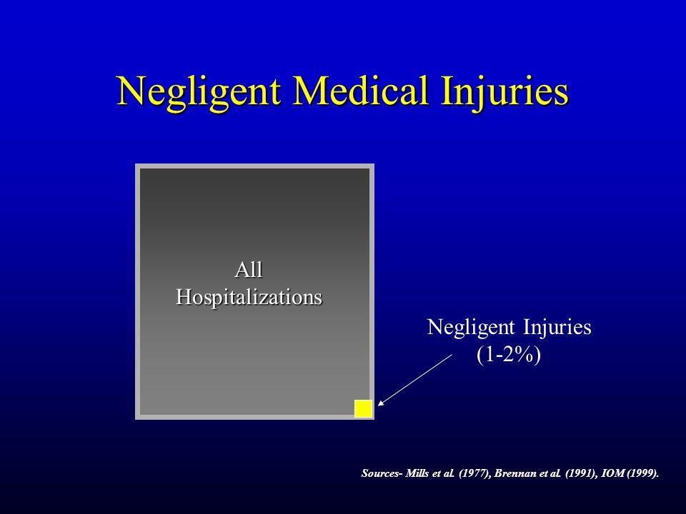 Negligent Medical Injuries Sources- Mills et al. (1977), Brennan et al. (1991), IOM (1999). All Hospitalizations Negligent Injuries (1-2%)