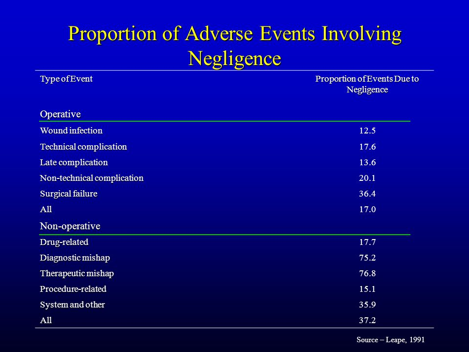 Proportion of Adverse Events Involving Negligence Type of Event Proportion of Events Due to Negligence Operative Wound infection 12.5 Technical complication 17.6 Late complication 13.6 Non-technical complication 20.1 Surgical failure 36.4 All17.0 Non-operative Drug-related17.7 Diagnostic mishap 75.2 Therapeutic mishap 76.8 Procedure-related15.1 System and other 35.9 All37.2 Source – Leape, 1991