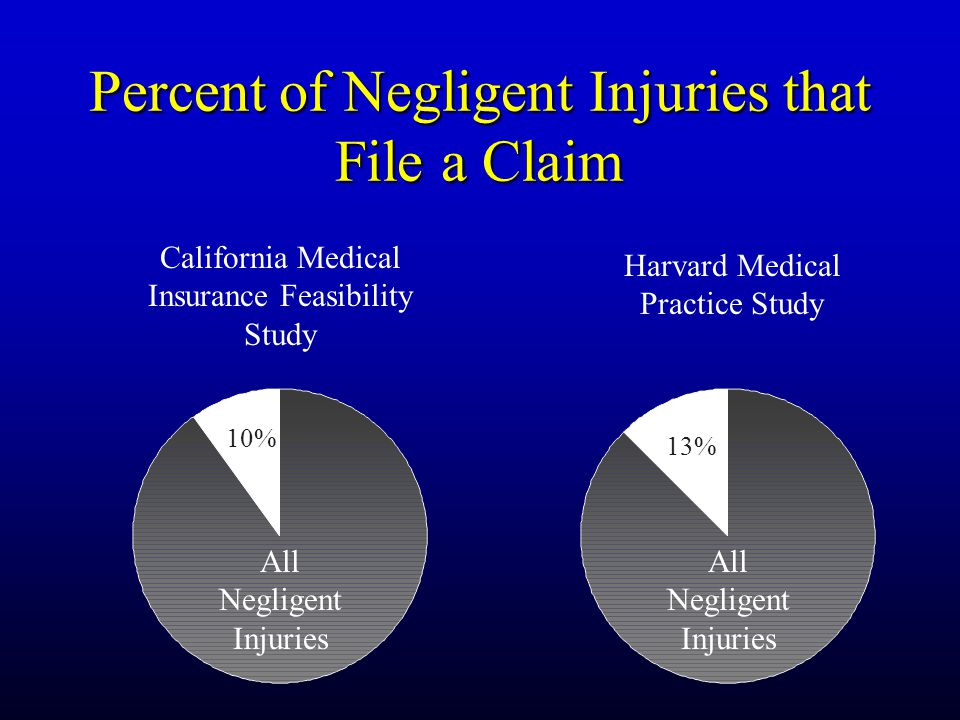 Percent of Negligent Injuries that File a Claim California Medical Insurance Feasibility Study Harvard Medical Practice Study 10% 13% All Negligent Injuries