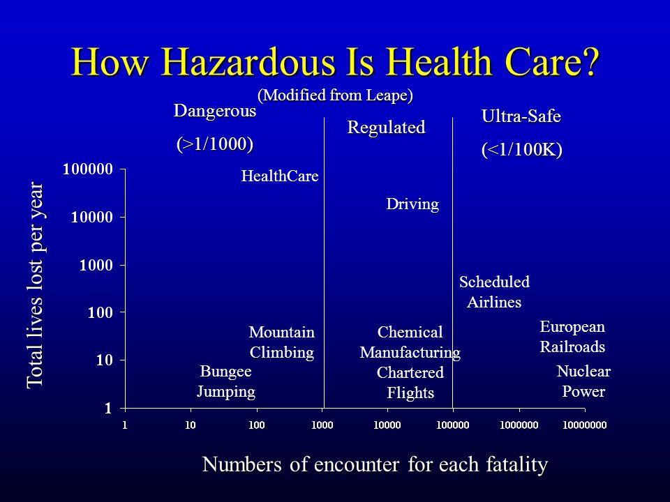 How Hazardous Is Health Care? (Modified from Leape) Dangerous(>1/1000) Regulated Ultra-Safe(<1/100K) HealthCare Bungee Jumping Mountain Climbing Drivi