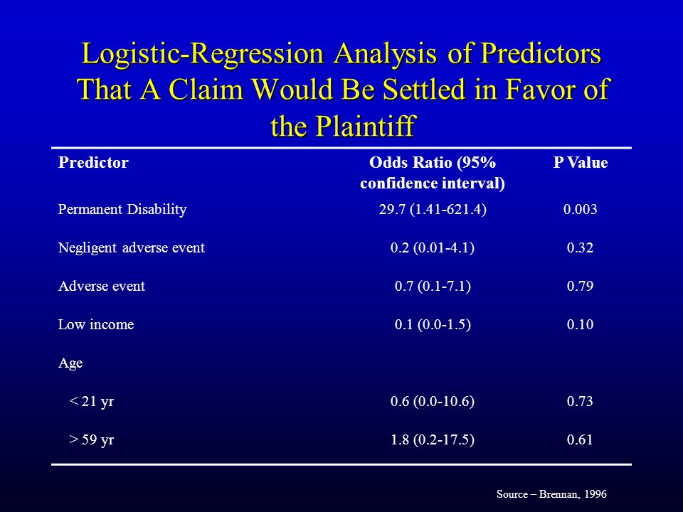 Logistic-Regression Analysis of Predictors That A Claim Would Be Settled in Favor of the Plaintiff PredictorOdds Ratio (95% confidence interval) P Value Permanent Disability29.7 (1.41-621.4)0.003 Negligent adverse event0.2 (0.01-4.1)0.32 Adverse event0.7 (0.1-7.1)0.79 Low income0.1 (0.0-1.5)0.10 Age < 21 yr0.6 (0.0-10.6)0.73 > 59 yr1.8 (0.2-17.5)0.61 Source – Brennan, 1996