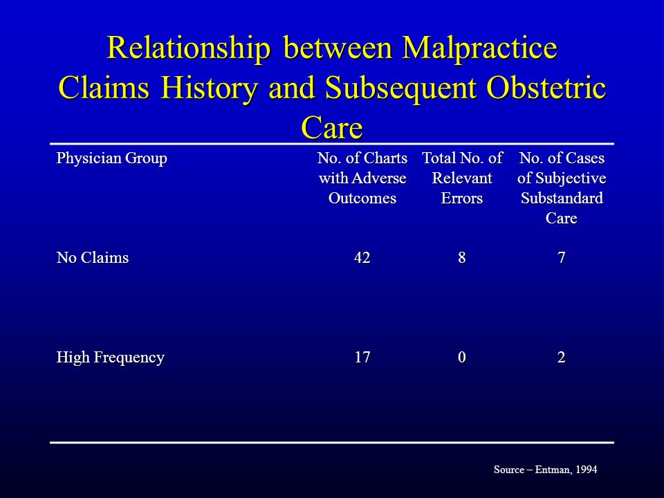 Relationship between Malpractice Claims History and Subsequent Obstetric Care Physician Group No.