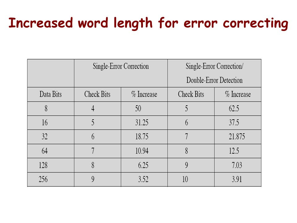 Increased word length for error correcting