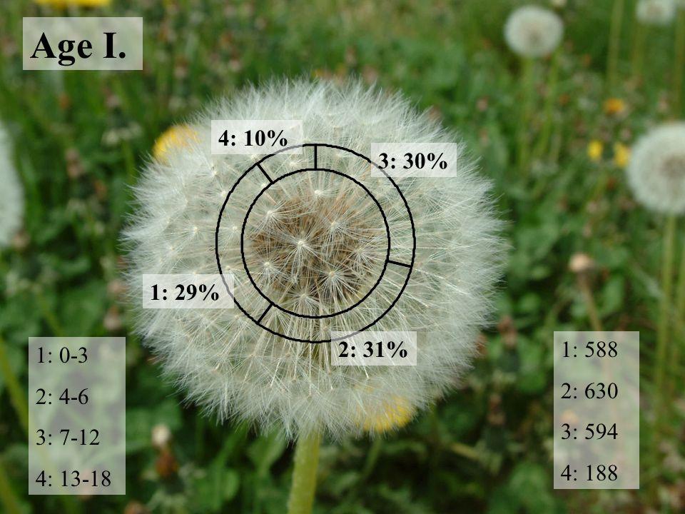 Age I. 1: 0-3 2: 4-6 3: 7-12 4: 13-18 1: 588 2: 630 3: 594 4: 188 2: 31% 3: 30% 1: 29% 4: 10%