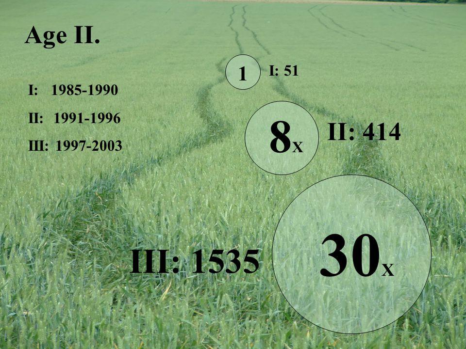 Age II. 1 8X8X 30 X I: 1985-1990 II: 1991-1996 III: 1997-2003 I: 51 II: 414 III: 1535