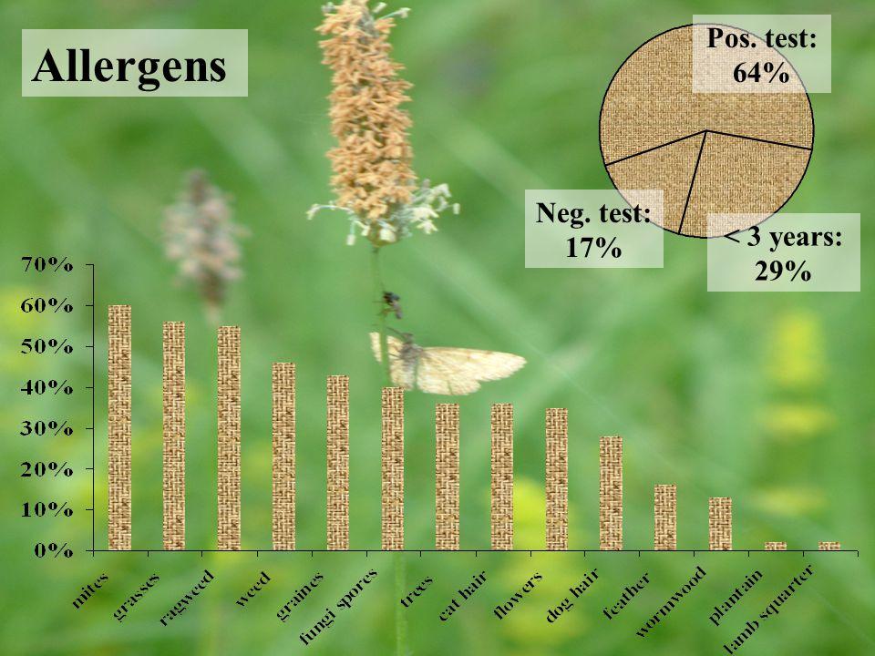 Allergens < 3 years: 29% Neg. test: 17% Pos. test: 64%