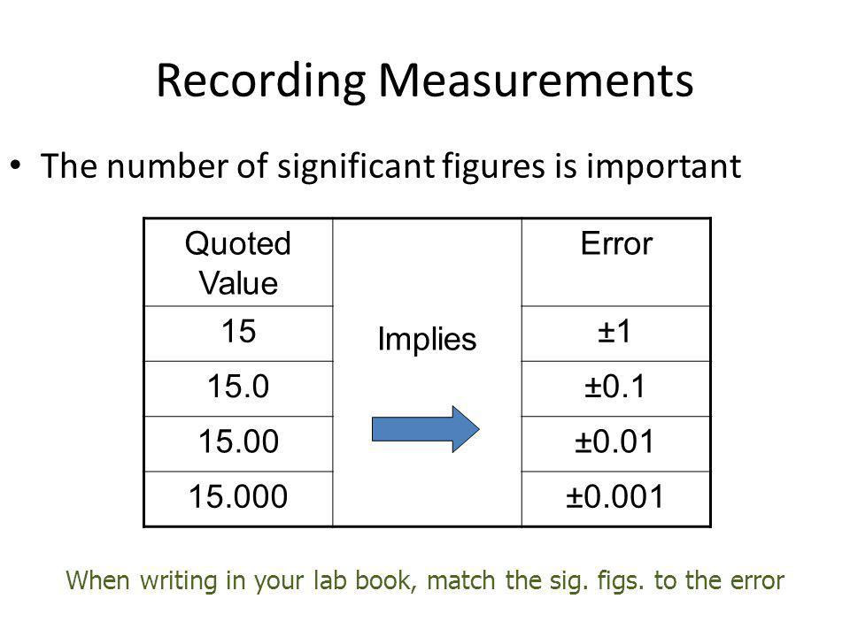 Recording Measurements The number of significant figures is important Quoted Value Implies Error 15±1 15.0±0.1 15.00±0.01 15.000±0.001 When writing in